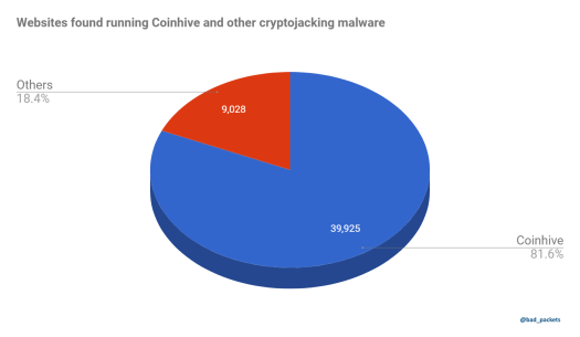 Websites found running Coinhive and other cryptojacking malware.