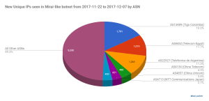 New Unique IPs seen in Mirai-like botnet from 2017-11-22 to 2017-12-07 by ASN