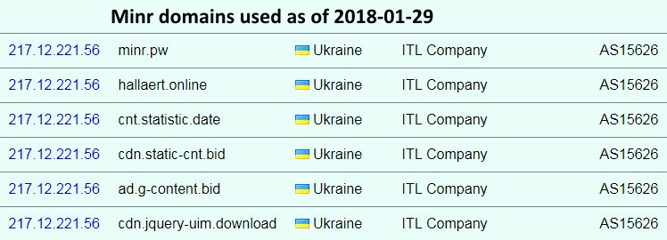 Minr malware domains used on 2018-01-29