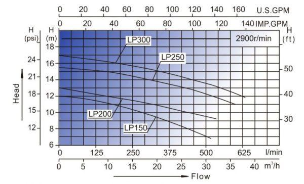 lp 300 graf