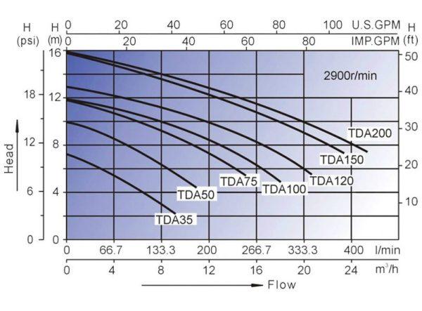 tda 200 graf