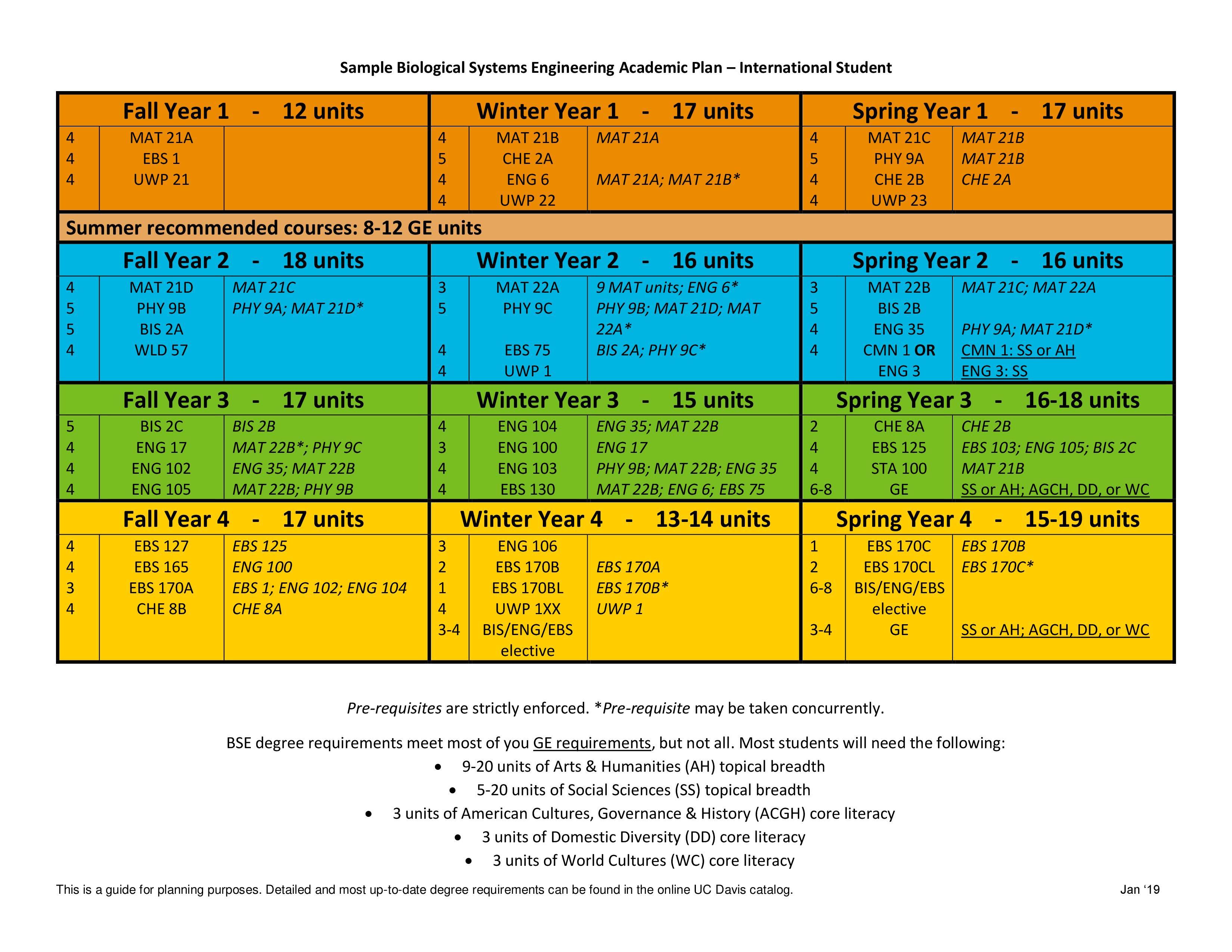 Electrical Engineering 4 Year Plan Umd   Wiring Diagram on