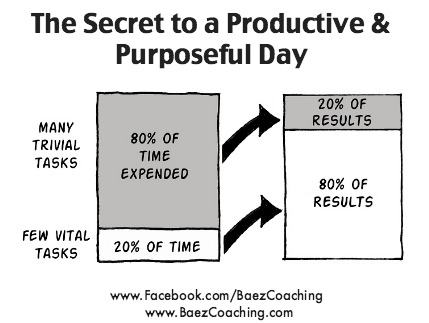 THE SECRET TO A PRODUCTIVE & PURPOSEFUL DAY