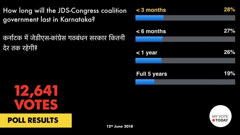 Poll_MVT_Karnataka_Govt