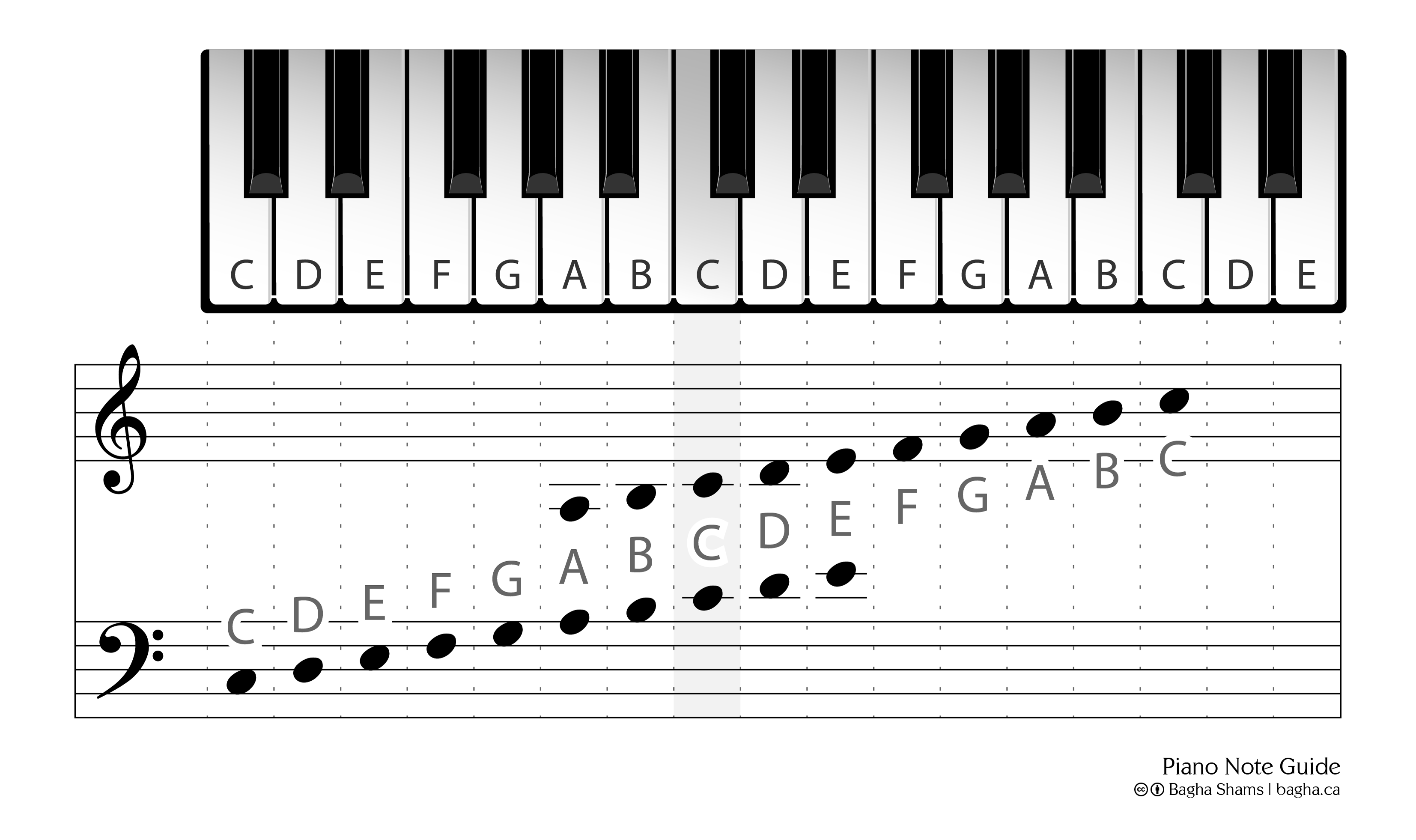 Piano Note Guide Bagha