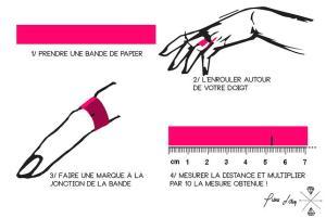 La mesure du tour de doigt