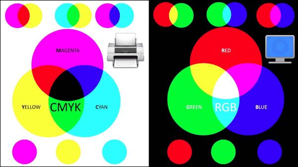 CMYK dan RGB