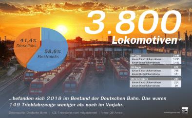 2018 befanden sich 3.800 Lokomotiven im Bestand der Deutschen Bahn. Das waren 149 Triebfahrzeuge weniger als noch im Vorjahr.