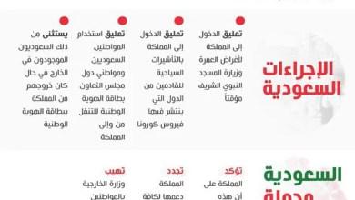 Photo of لسلامة المواطنين والمقيمين .. السعودية تتخذ إجراءات احترازية للتصدي لكورونا.