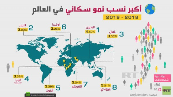 البحرين تسجل أكبر زيادة في عدد السكان على مستوى العالم
