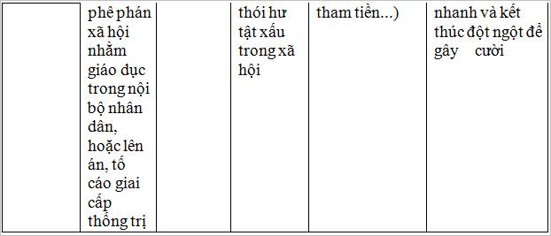 on tap van hoc dan gian viet nam 3 Soạn văn bài: Ôn tập văn học dân gian Việt Nam