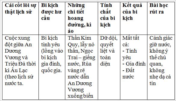 on tap van hoc dan gian viet nam 4 Soạn văn bài: Ôn tập văn học dân gian Việt Nam