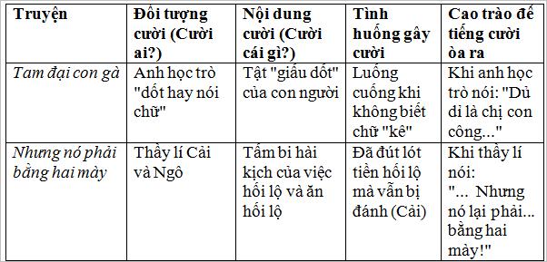 on tap van hoc dan gian viet nam 5 Soạn văn bài: Ôn tập văn học dân gian Việt Nam