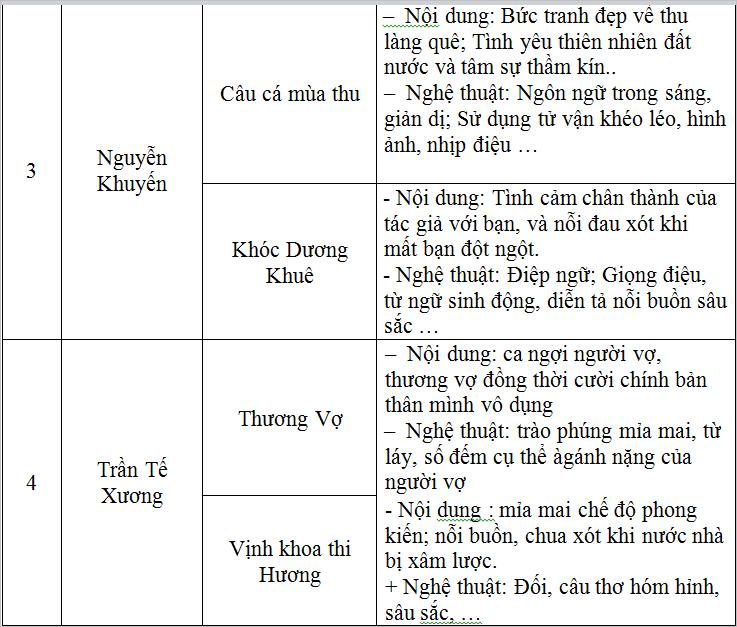 on tap van hoc trung dai viet nam 1 Soạn văn bài: Ôn tập văn học trung đại Việt Nam