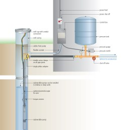 install a submersible pump 6 lessons for doing it right how to install a deep well pump and pressure tank wiring a deep well pump [ 2361 x 2926 Pixel ]