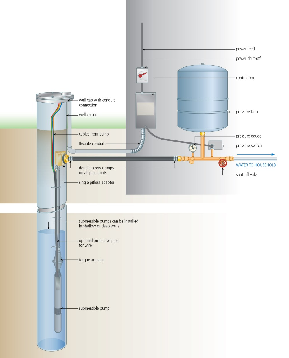 medium resolution of install a submersible pump