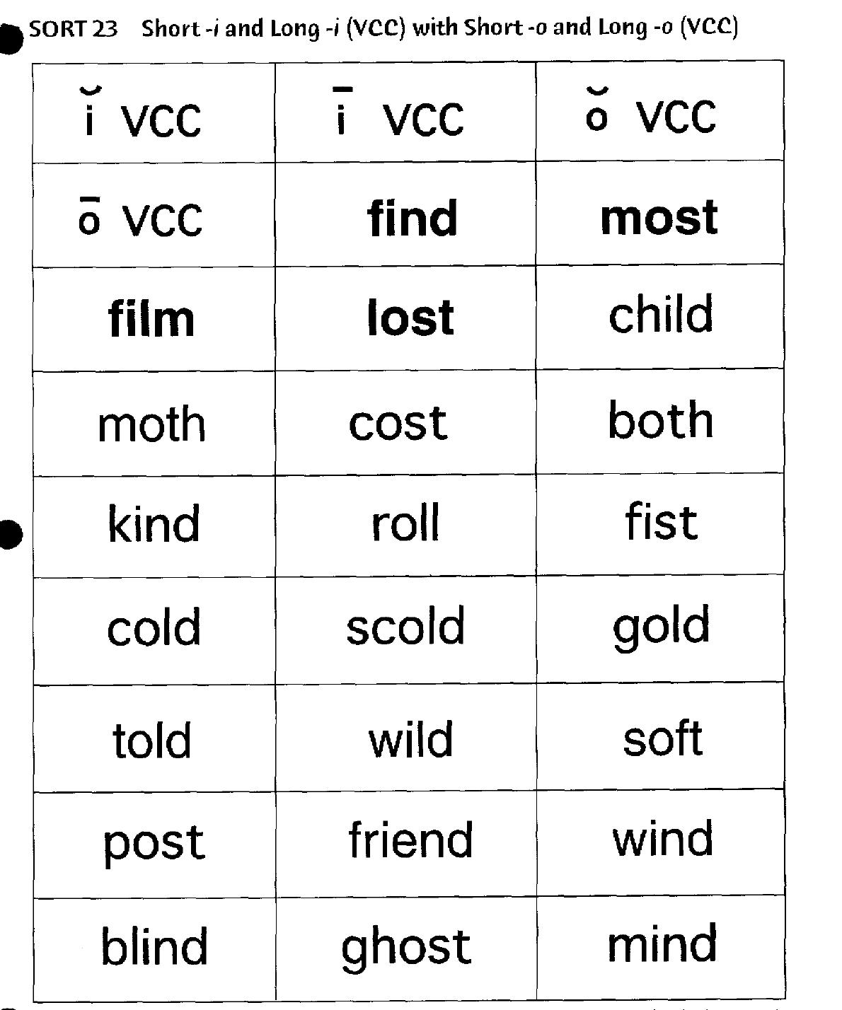Word Sorts Week Of 10 13