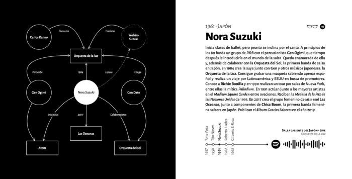 Biografía Nora Suzuki - Libro En clave