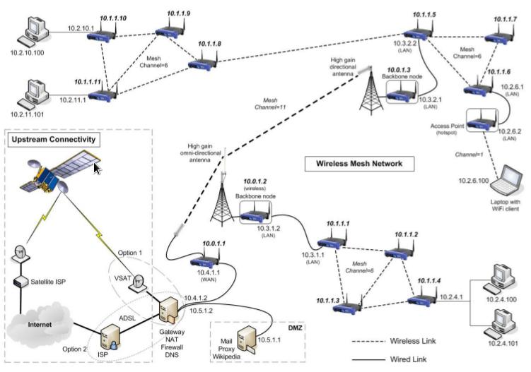 Bailux [ ponto de comunicação entre campos distintos]