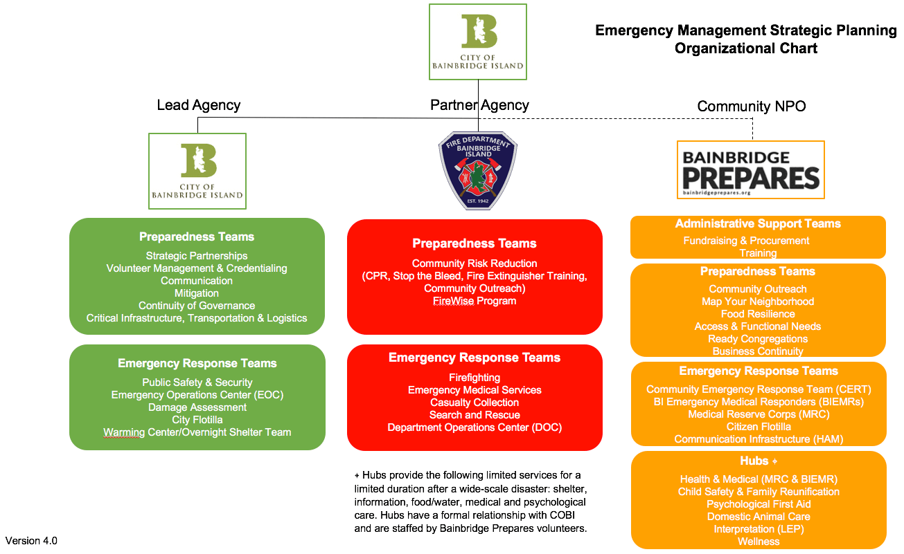 Residents and volunteers community response in