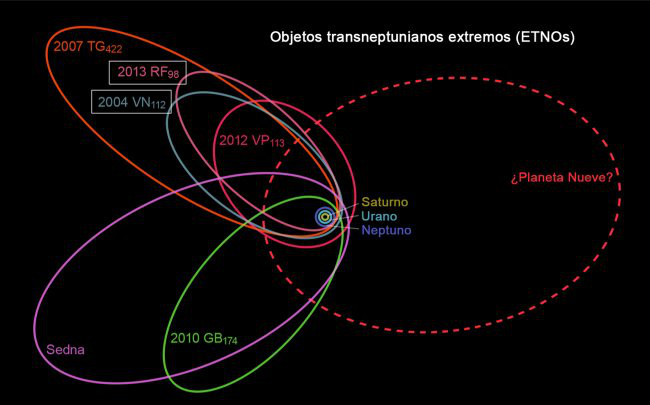Podría existir otro planeta en el sistema solar - Bajo Palabra