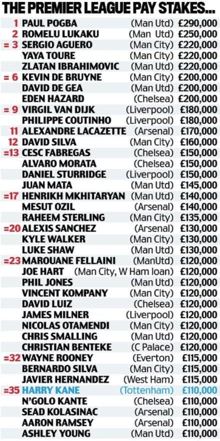 Lista de los mejores pagados.