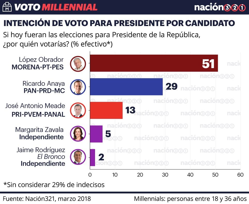 Obrador es apoyado por el 51% de los jóvenes, encuesta Millennial 1