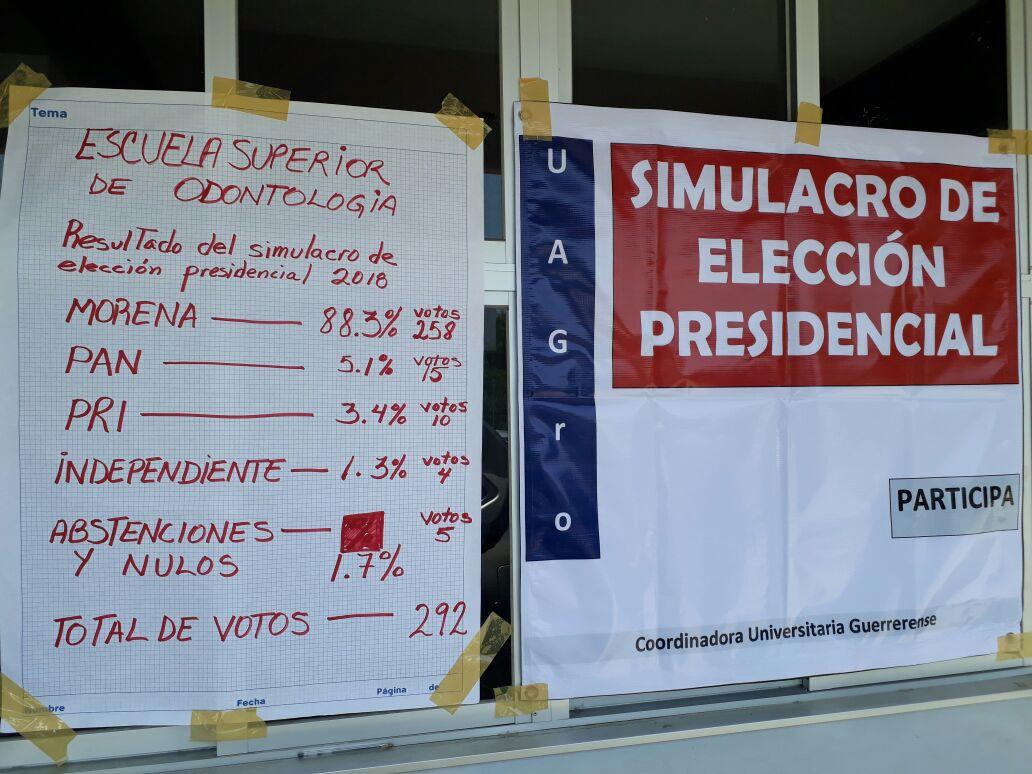 AMLO arrasa en simulacro de votación en Odontología de la UAGro 1