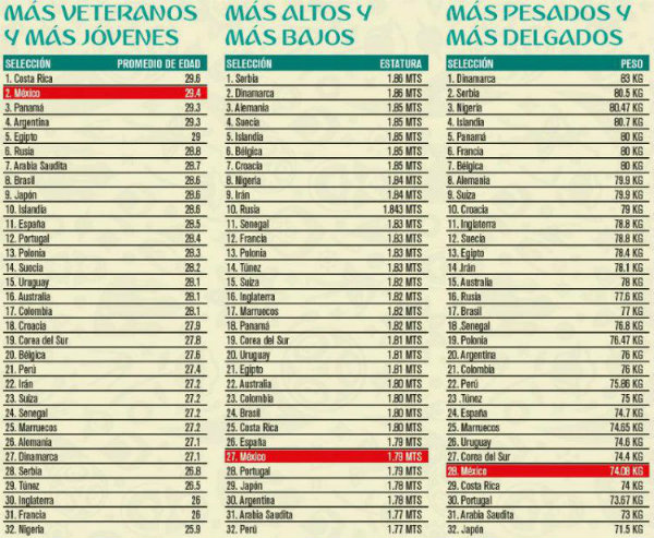 Lista de seleccionados para Mundial.