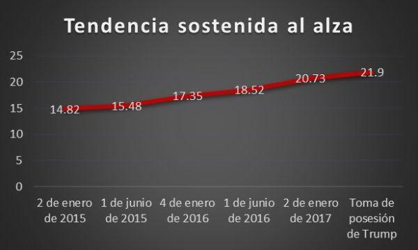 A la baja peso mexicano durante sexenio de Peña 3