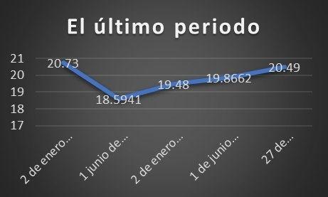 A la baja peso mexicano durante sexenio de Peña 4