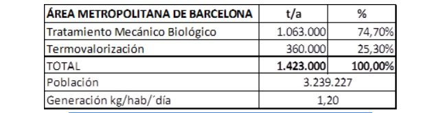 Datos de tratamiento de residuos en el Área Metropolitana de Barcelona (datos 2017)