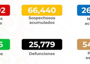 Supera México los 208 mil casos de Covid-19 1