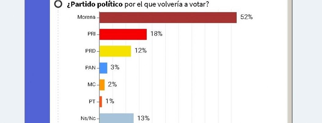Regidores: ¿quién los quiere en Acapulco? el 73% desconfía de ellos: Encuesta 4