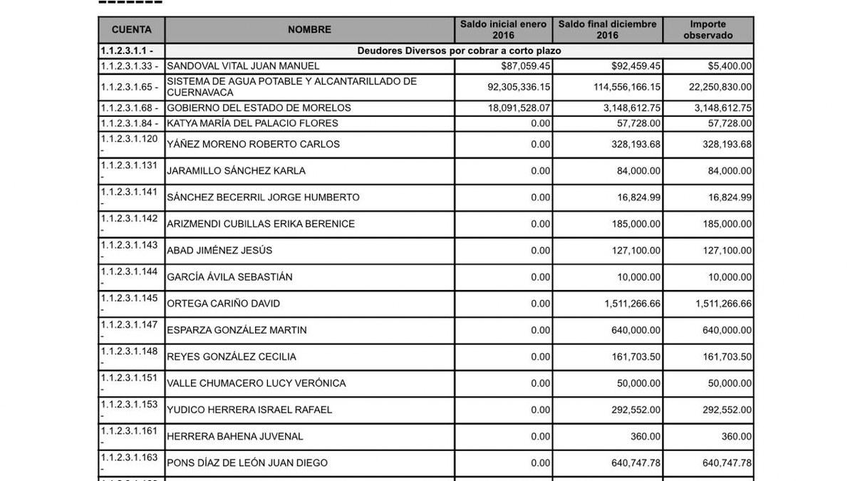 """""""El Cuauh"""" suma nueva denuncia, ahora por irregularidad de 191 mdp 2"""