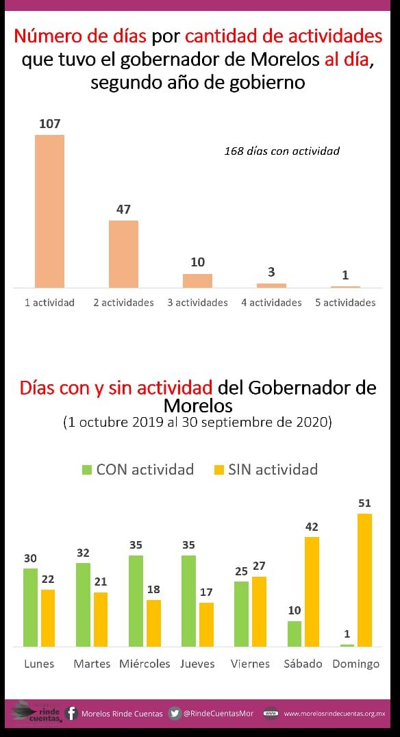El Cuauh, el gran ausente en Morelos; ha trabajado menos de 6 meses 3