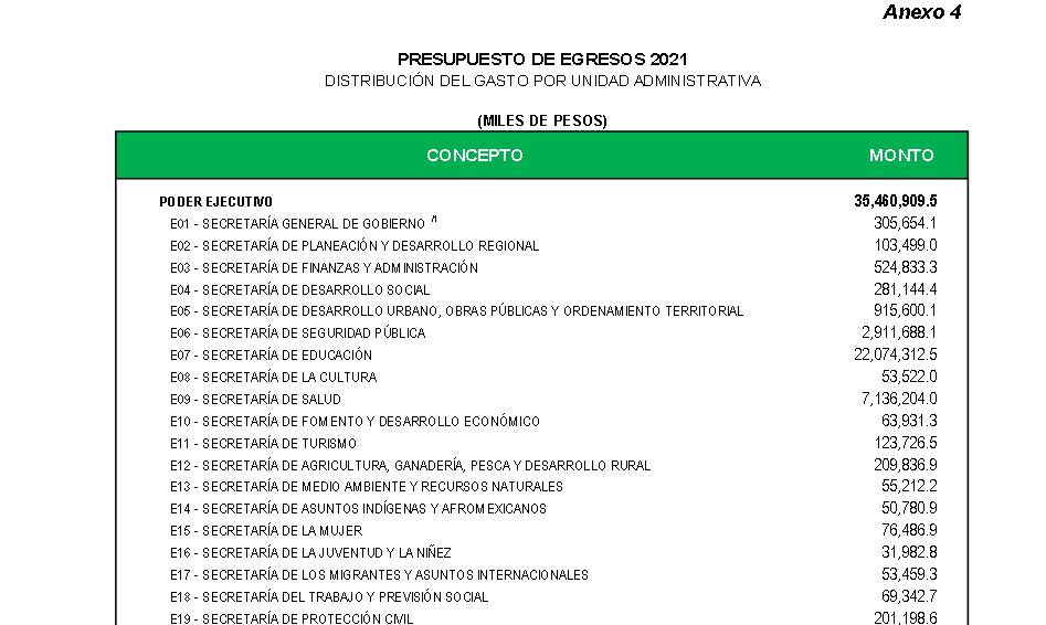 Félix Salgado, un mentiroso incorregible, falsea datos del presupuesto en sus mítines 2