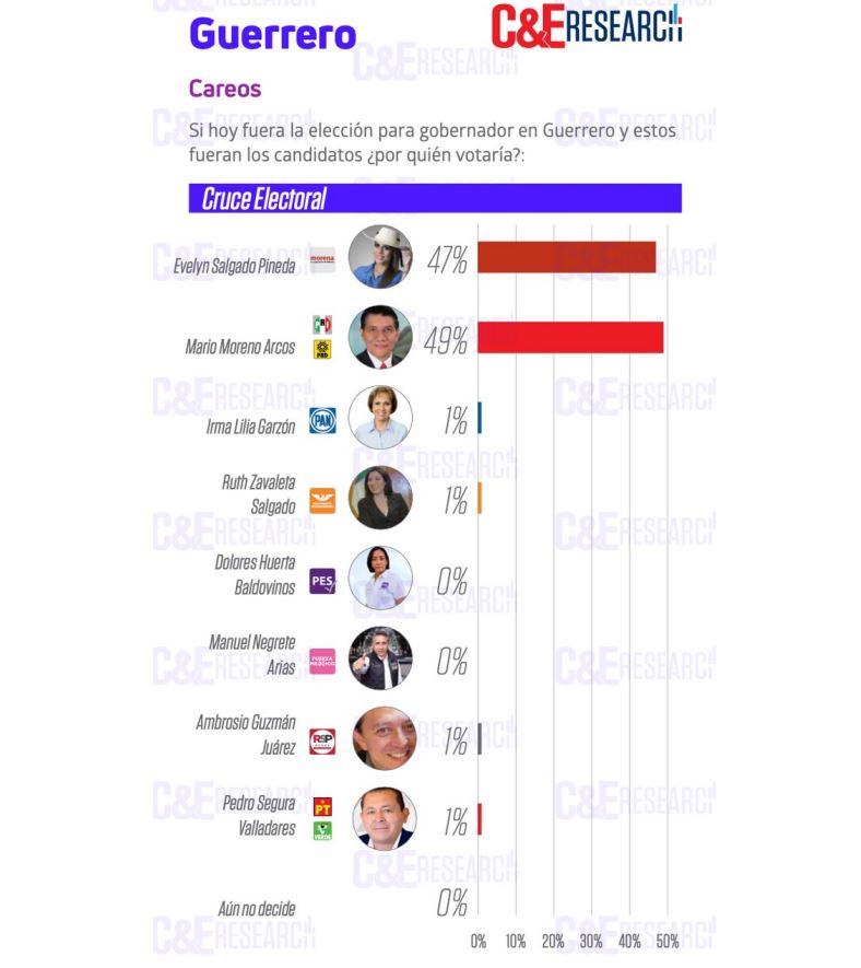 Mario Moreno ganaría elección en Guerrero, según varias encuestadoras 2