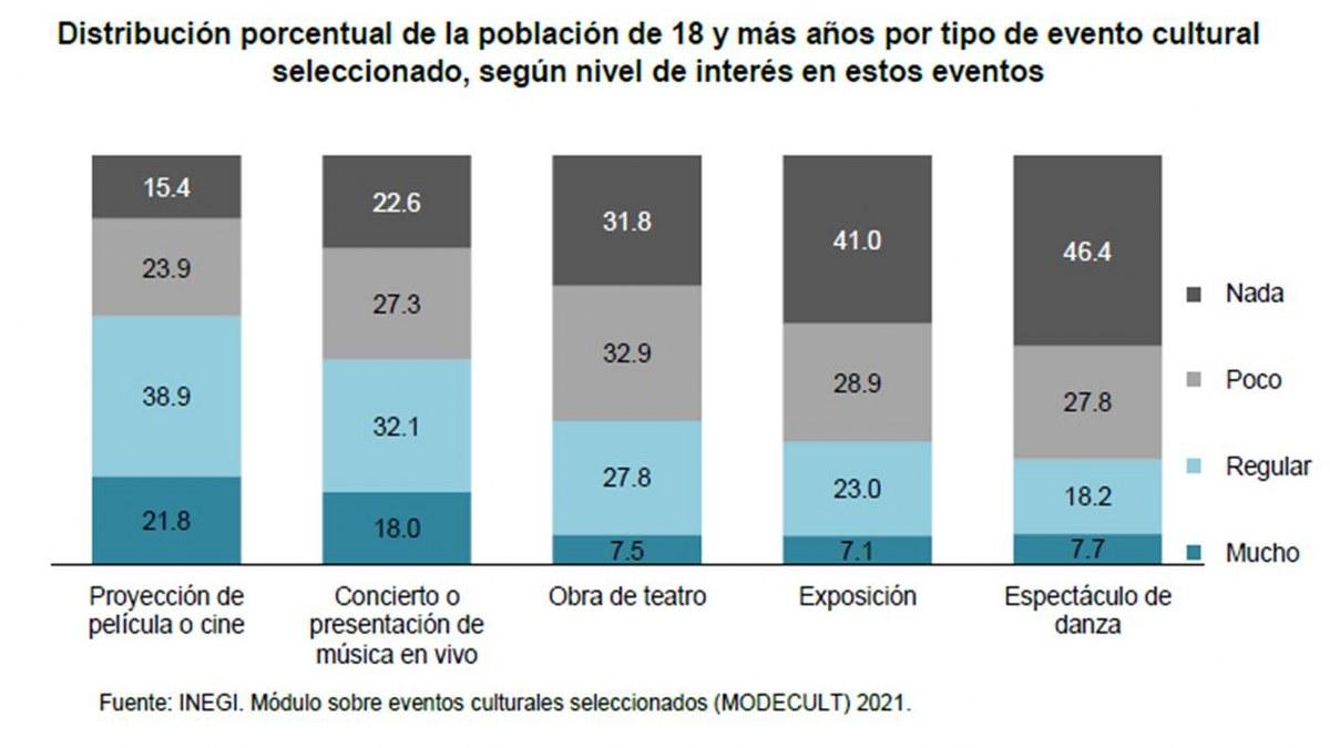 Pandemia hundió más la política cultural de AMLO; 32.5% de mexicanos sin interés por la cultura 3