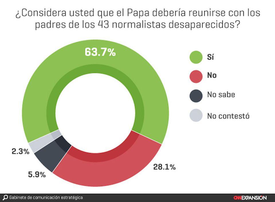 encuesta-papa-francisco-normalistas-ayotzinapa-cnn