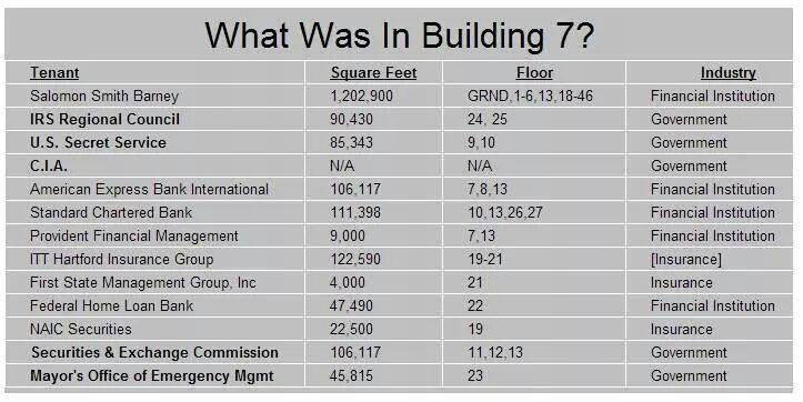 cd66323e3dadea2a059d50110e1136486ce68ac0449c3723f07598510a0906ff - What Was In Building 7?
