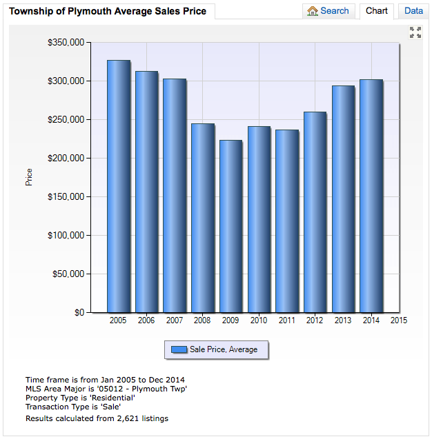 Township of Plymouth 10 Year Average Sales Price Trend