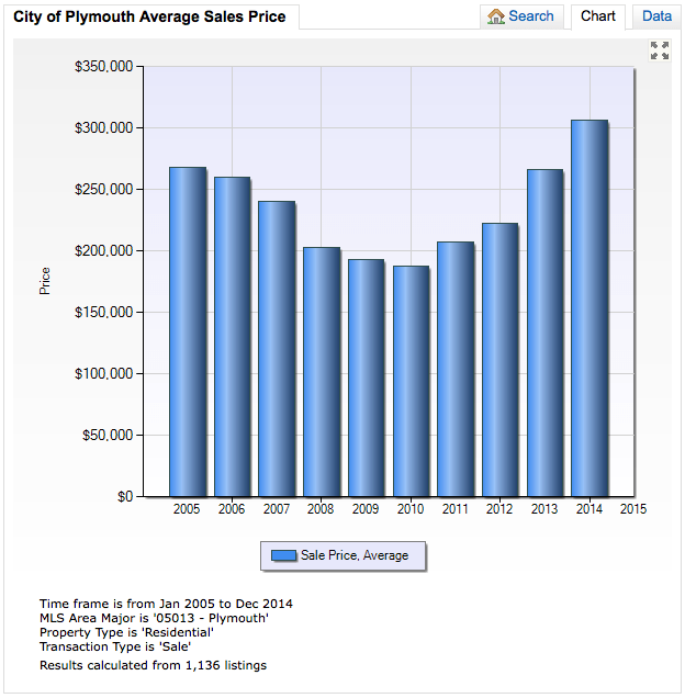 City of Plymouth 10 Year Average Sales Price Trend