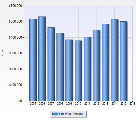 Northville Township Average Sales Price for Residential Single Family Homes - Last 10 Years