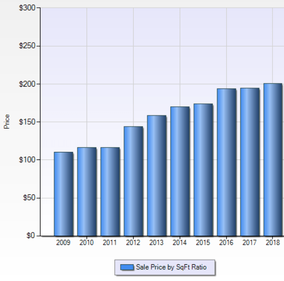 City of NV dollar per sqft