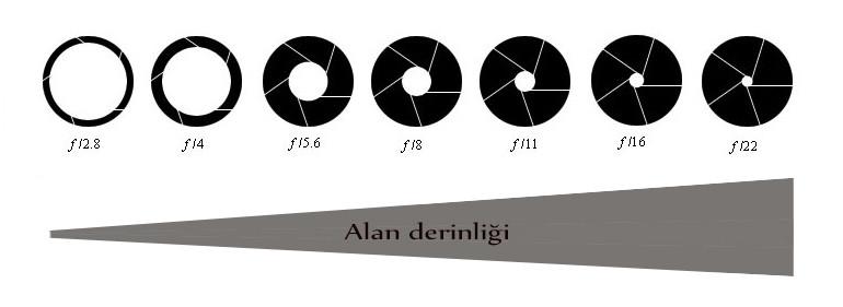 Diyafram açıklığı ve alan derinliği arasındaki ilişki