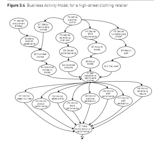 Business activity modelling (BAM)