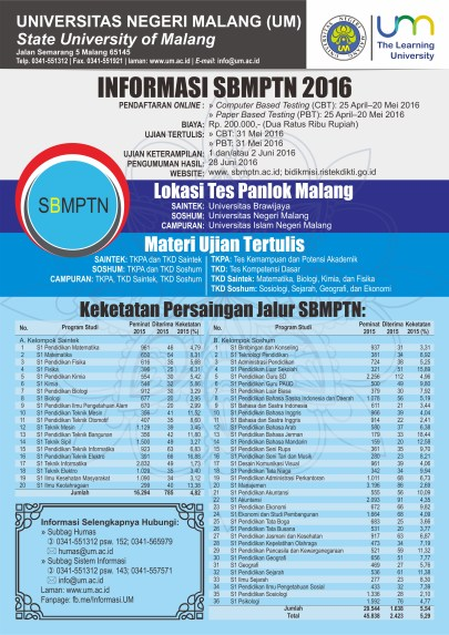 Info Umum SBMPTN 2016 dan Keketatan persaingan pendaftaran tahun 2015