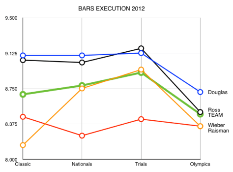 bars2012