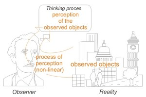 A diagram shows the process of how we form perceptions as is discussed in the paragraph.